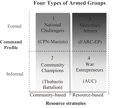 DDR and the Internal Organization of Non-State Armed Groups