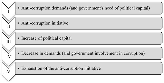 The Political Cycle of Fighting Corruption: Peru's