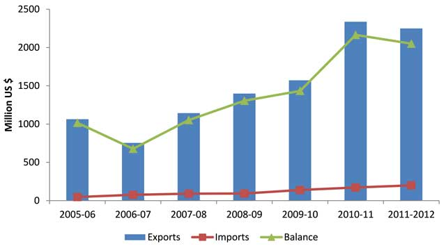 Welfare Impacts of Afghan Trade on the Pakistani Provinces