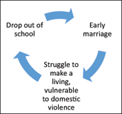 Early marriage problems ppt to pdf.